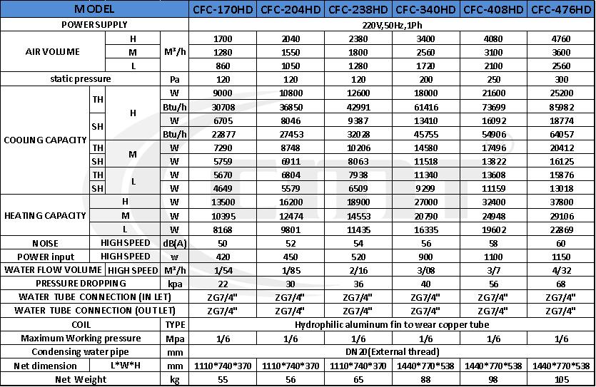 جدول فنی فن کویل کانالی